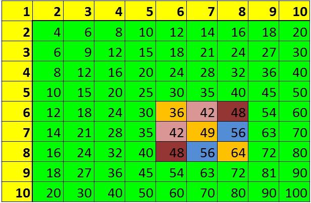 Таблица умножения на 6,7 и 8